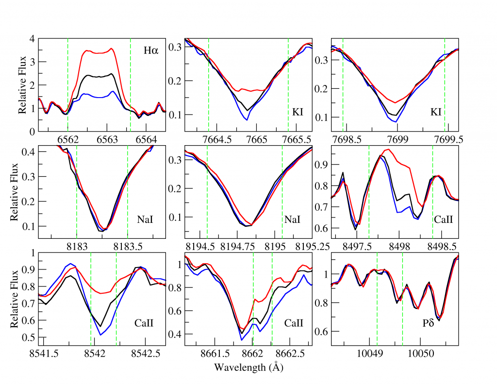 Examples of the near-infrared lines we considered as candidate indicators of stellar activity, with <img src='https://s0.wp.com/latex.php?latex=%5Ctextrm%7BH%7D%5Calpha&bg=ffffff&fg=000000&s=0' alt='\textrm{H}\alpha' title='\textrm{H}\alpha' class='latex' /> at top left for comparison. Each line is shown in its average state, and at periods of high (red) and low (blue) activity. The more activity-sensitive lines show a greater difference between high- and low-activity states.