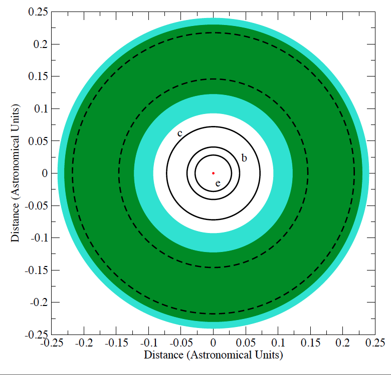 Orbital architecture of the Gliese 581.  The orbits of the inner planets are shown as solid lines, while those of the false planet signals created by activity are given as dashed lines.  The stellar habitable zone is shaded green.