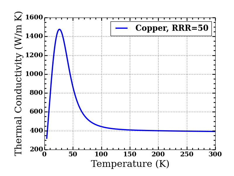 The thermal conductivity of copper as a function of temperature