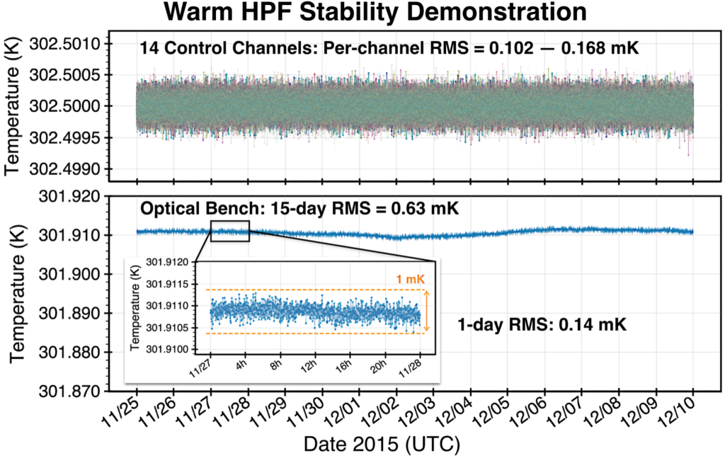 Results from a 2-week warm temperature stability test. All 14 active control heaters remained stable to within 0.1 milliKelvin, while the optical bench maintained sub-milliKelvin stability, and exceeded 0.15 mK stability over 24 hours.